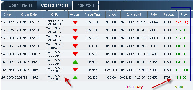 Binary option minimum deposit